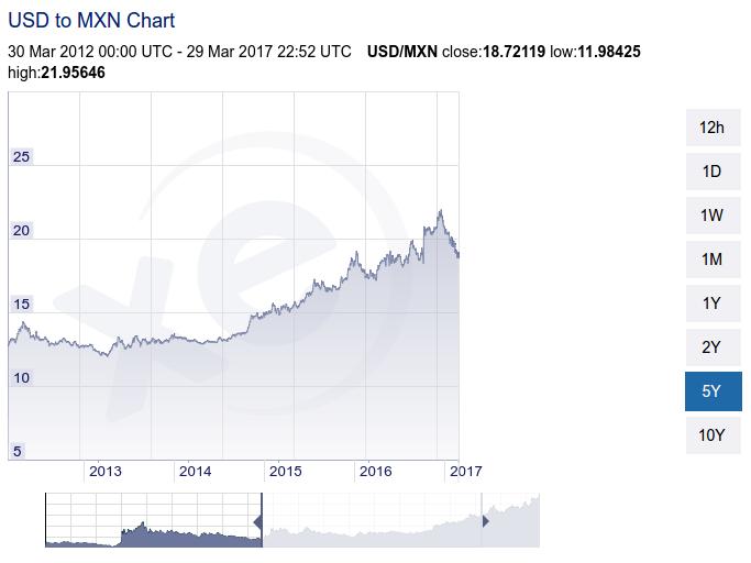 usd mxn exchange rate 5 years